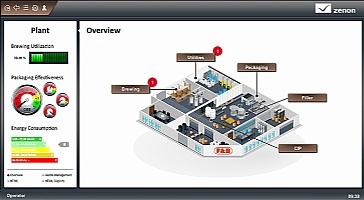 zenon Supervizor Scada Yazılımı, Genel Amaçlı Scada Yazılımı